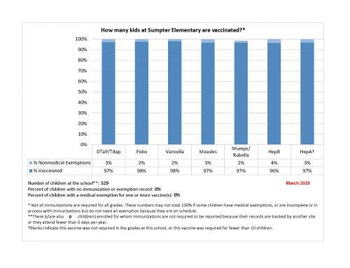 Sumpter Immunization Rates
